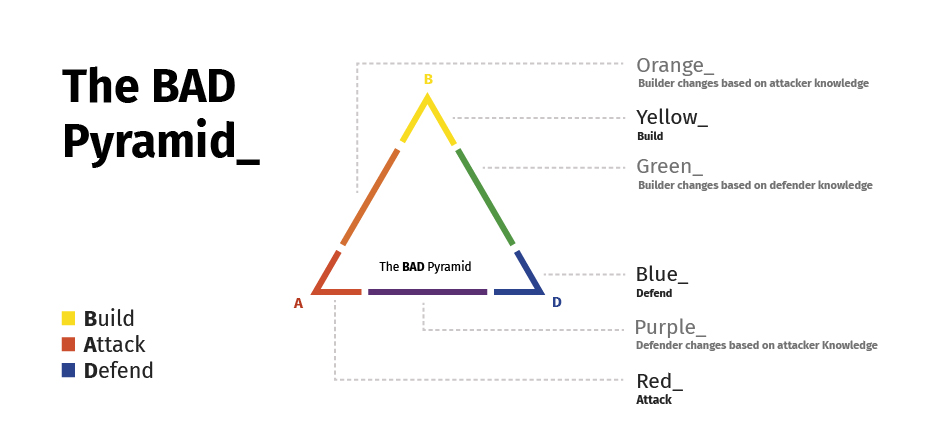 bad-pyramid-cytomic-red-team-blue-team