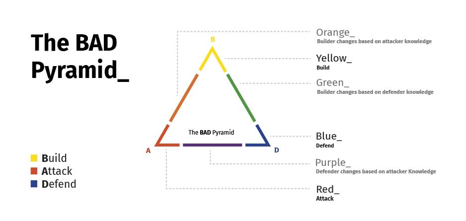 bad-pyramid-cytomic-red-team-blue-team
