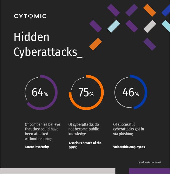 hidden-cyberattacks-cytomic