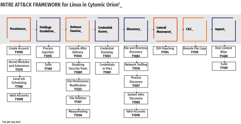 cytomic-mittre